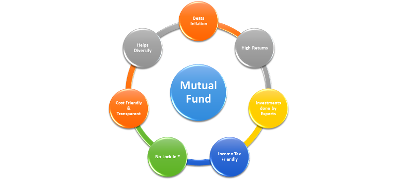 Mutual Fund : pc: divyaadvisor.com